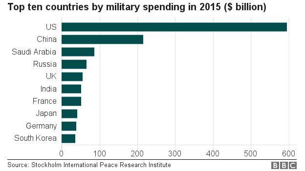 _94869435_world_military_spending_624.jpg