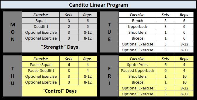 Candito-Strength-Control-Full-Program-3.jpg