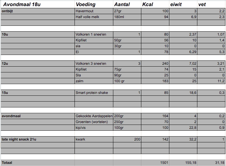 voedingsschema 1200 kcal